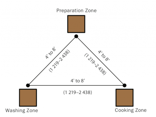 Kitchen Remodeling: working triangle