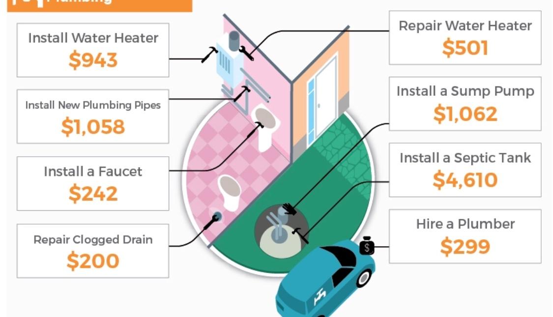 plumbing cost