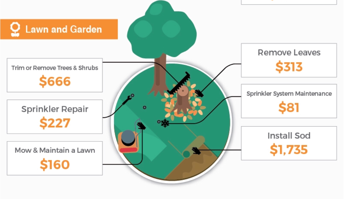 lawn and garden remodeling costac