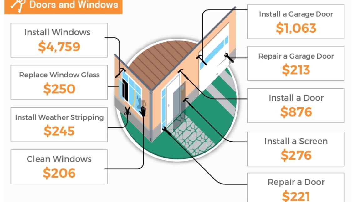 doors and windows installing cost
